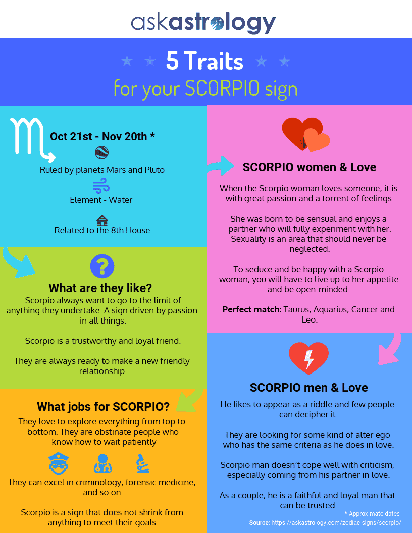 Scorpio Traits & Characteristics | Ask Astrology Blog