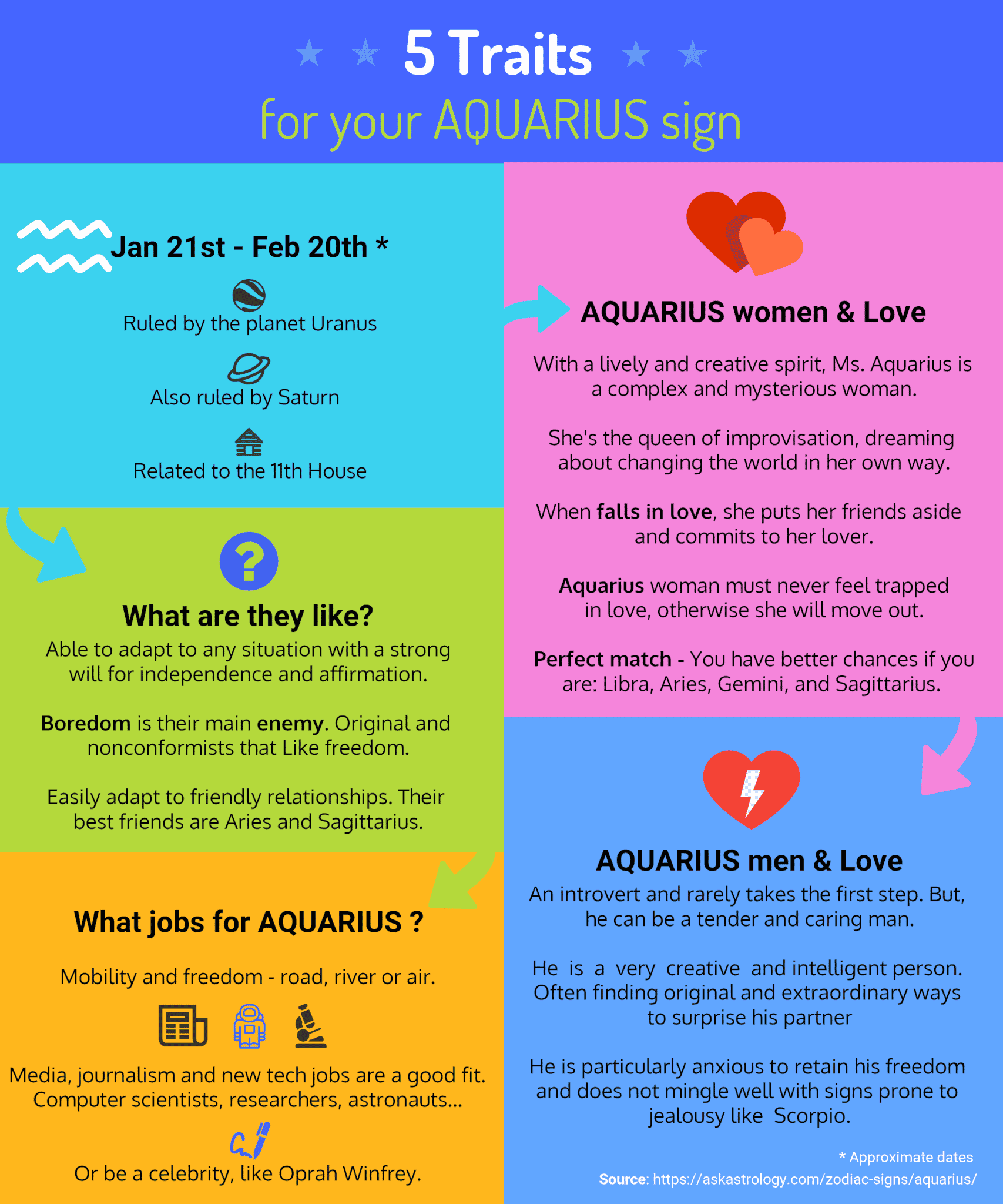 Aquarius Traits & Characteristics | Ask Astrology Blog