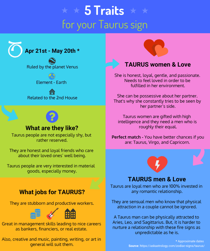 Taurus Traits & Characteristics | Ask Astrology Blog