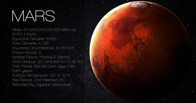 Mars in Astrology   Zodiac Signs and Planets   Ask Astrology