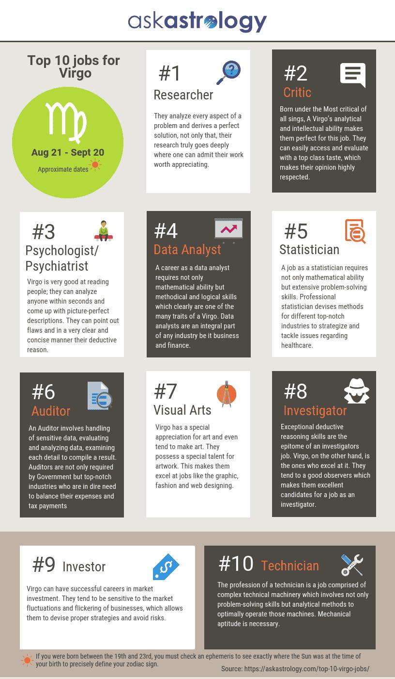 Top 10 jobs for Virgo
