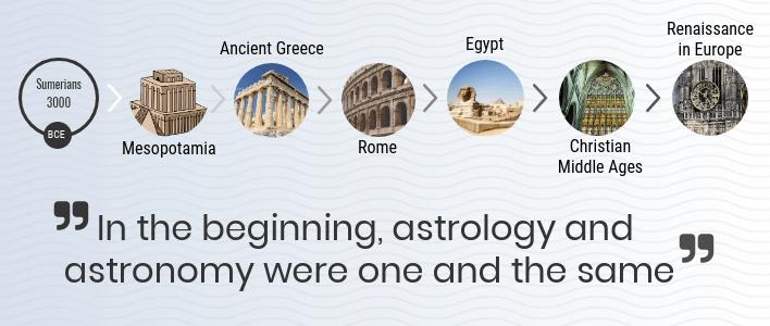 astrology timeline