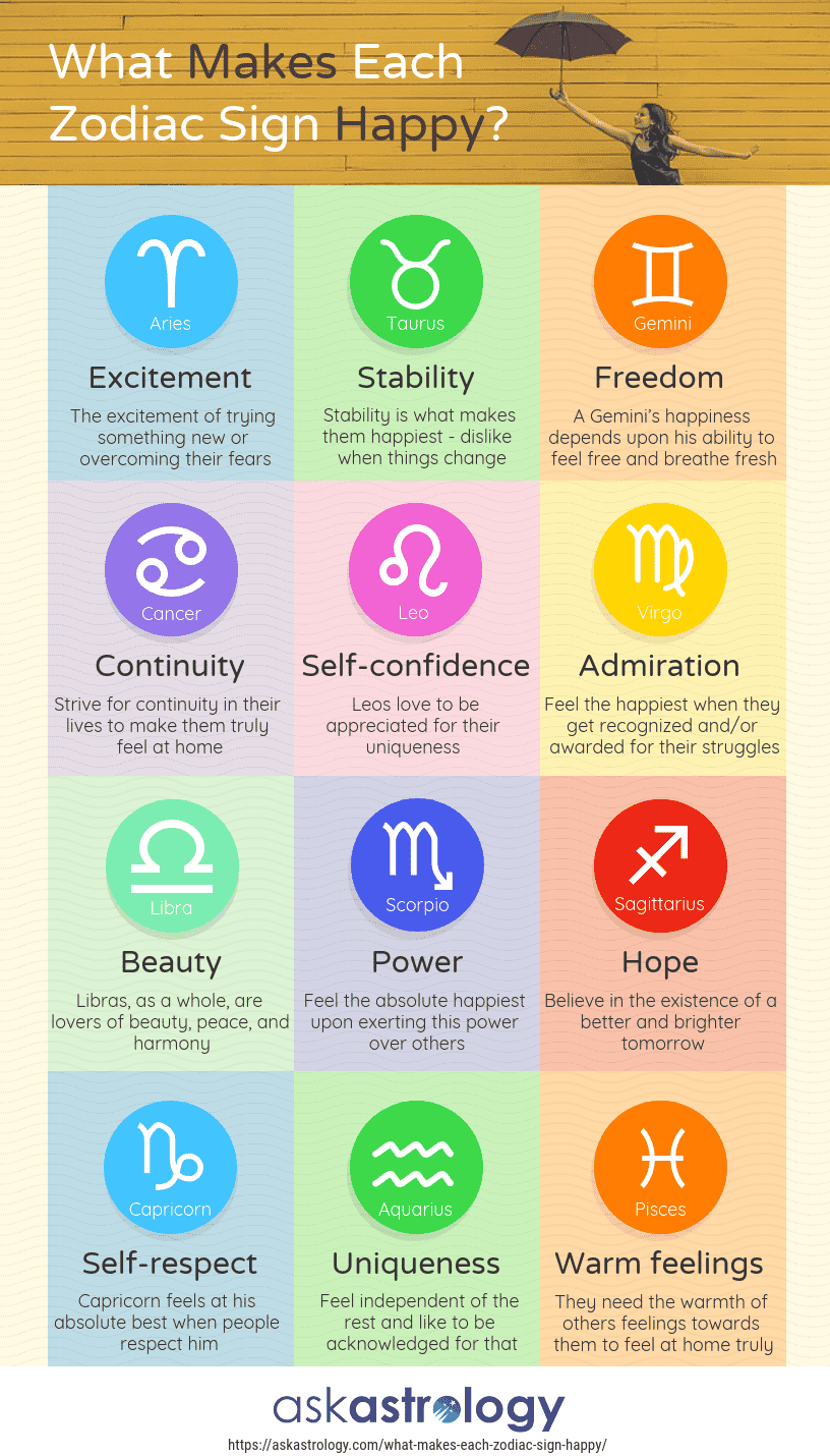 What Makes Each Zodiac Sign Happy | Ask Astrology Blog