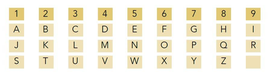 Numerology letters and numbers