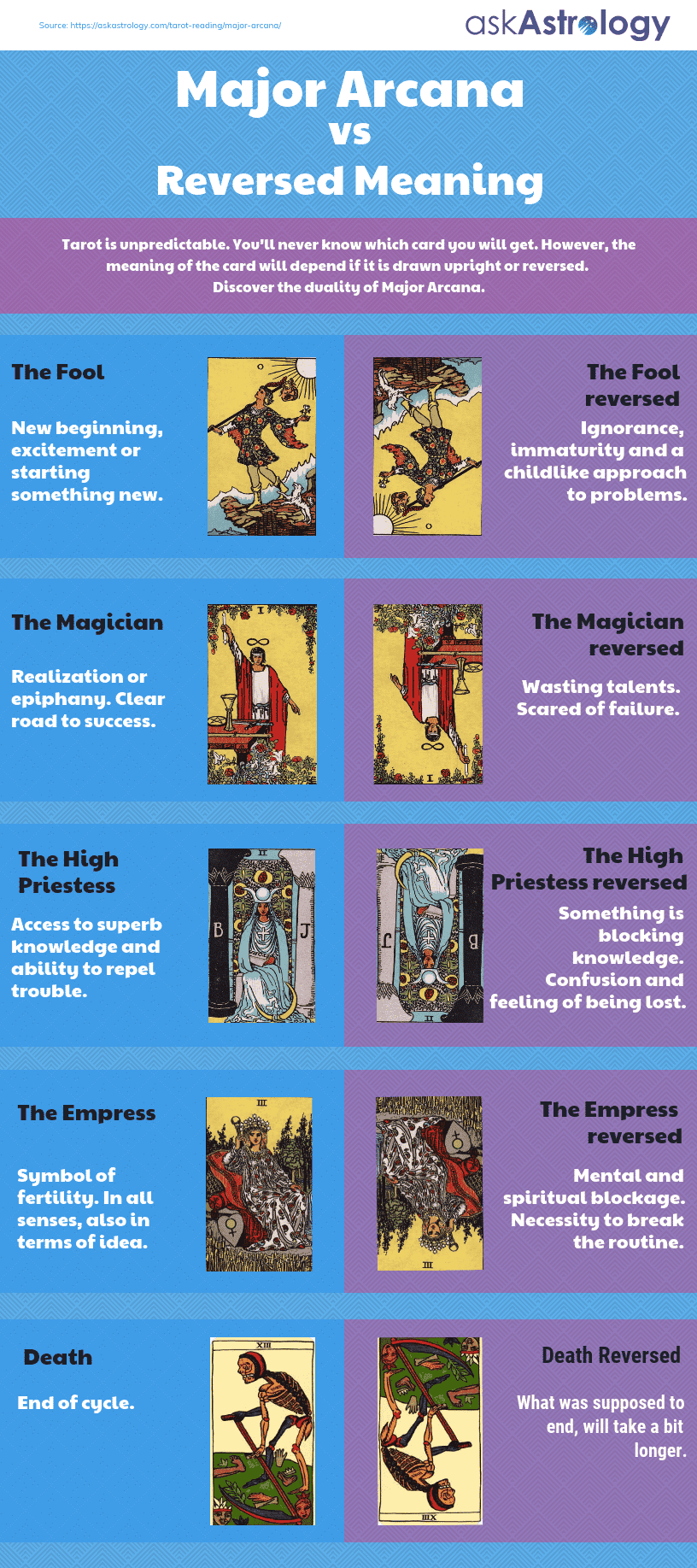 Upright vs Reversed Meaning Major Arcana