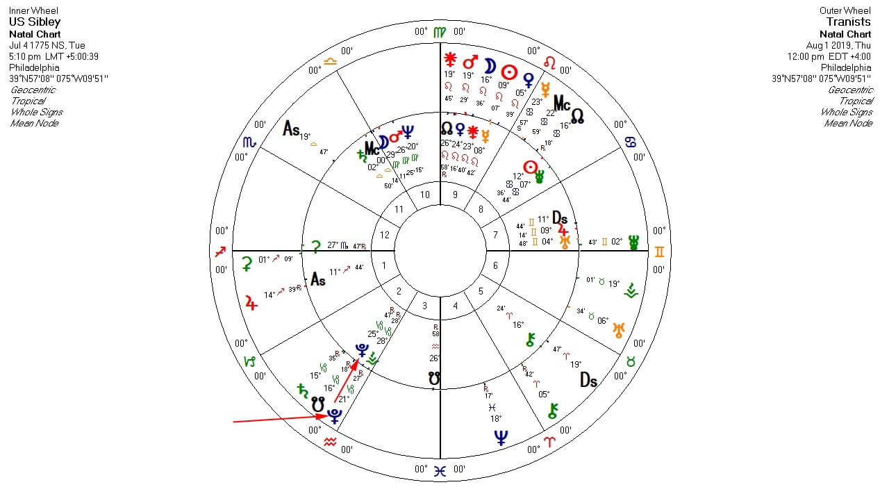 US Birth Chart Transits 2019