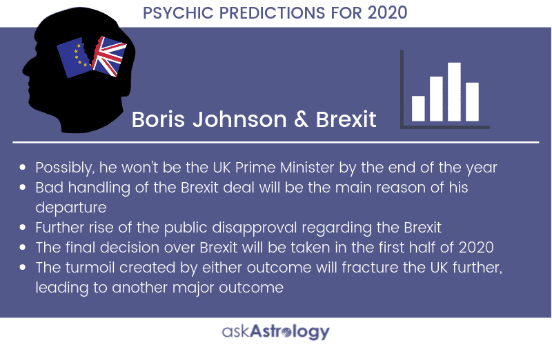 Boris Johnson and Brexit Psychic Predictions for 2020