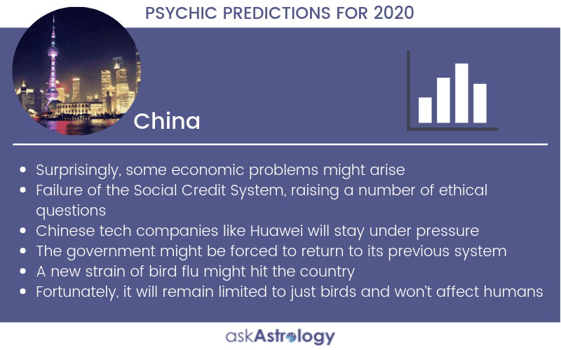 China Psychic Predictions for 2020