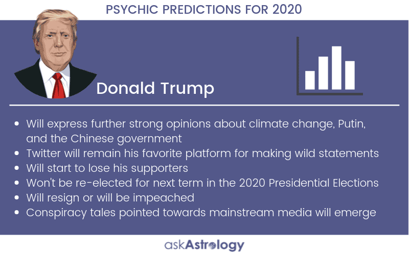 Donald Trump Psychic Predictions for 2020