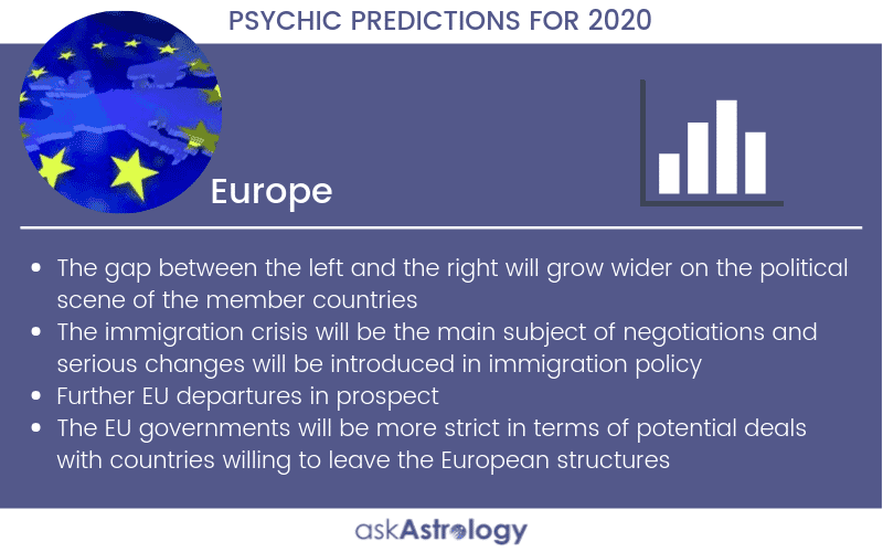 Europe Psychic Predictions for 2020