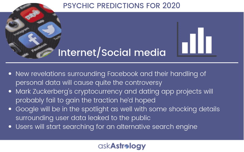 Internet and Social Media Psychic Predictions for 2020