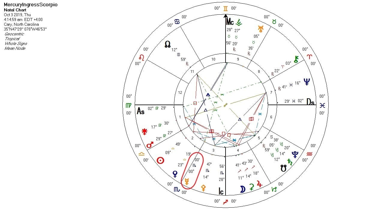 Mercury ingress into Scorpio