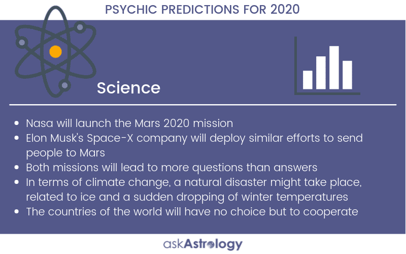 Science Psychic Predictions for 2020