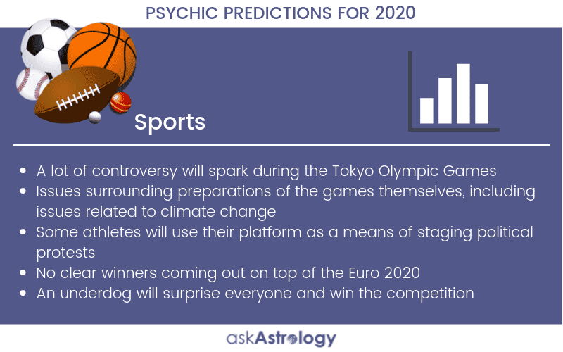 Sports Psychic Predictions for 2020