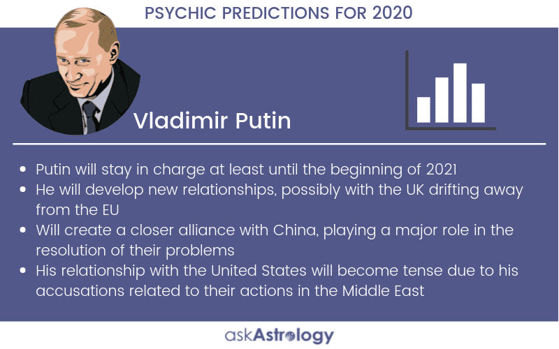 Vladimir Putin Psychic Predictions for 2020