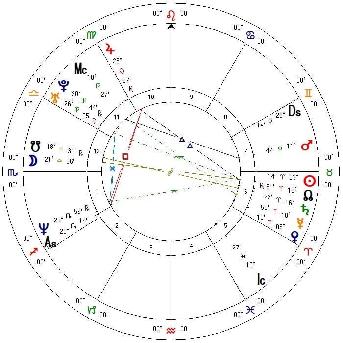 My Modern Chart