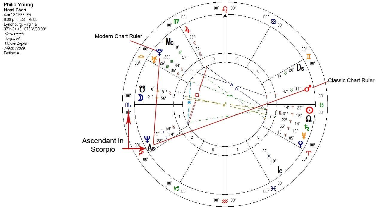 The Chart Ruler natal chart