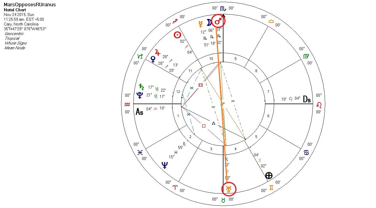 Mars Opposes Retrograde Uranus