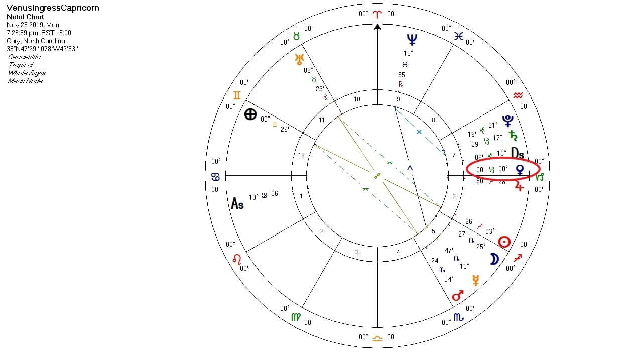 Venus Ingress Capricorn