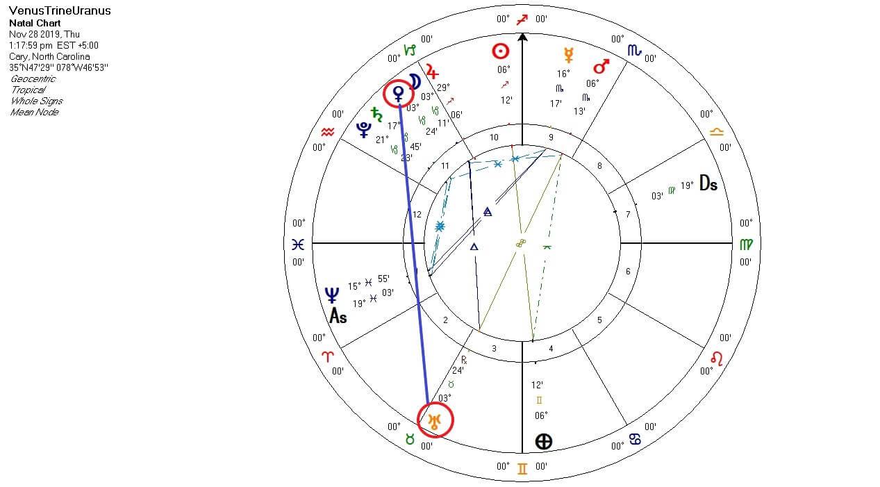 Venus Trine Uranus