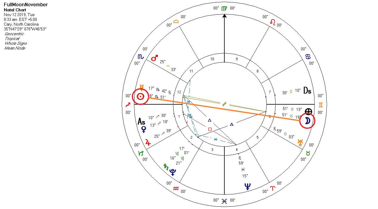 Beaver Moon in the natal chart
