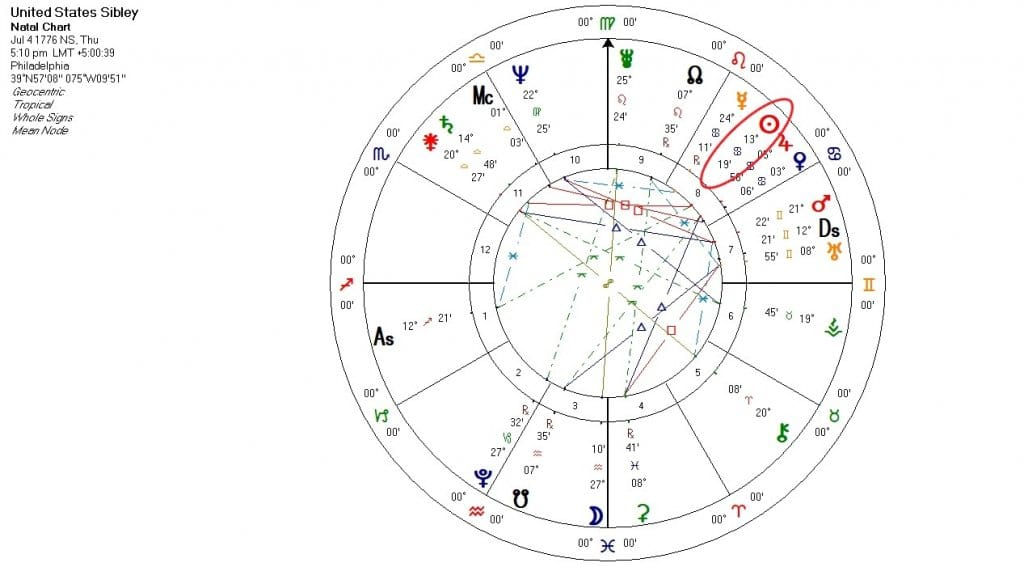 The Sun inside the United States birth chart