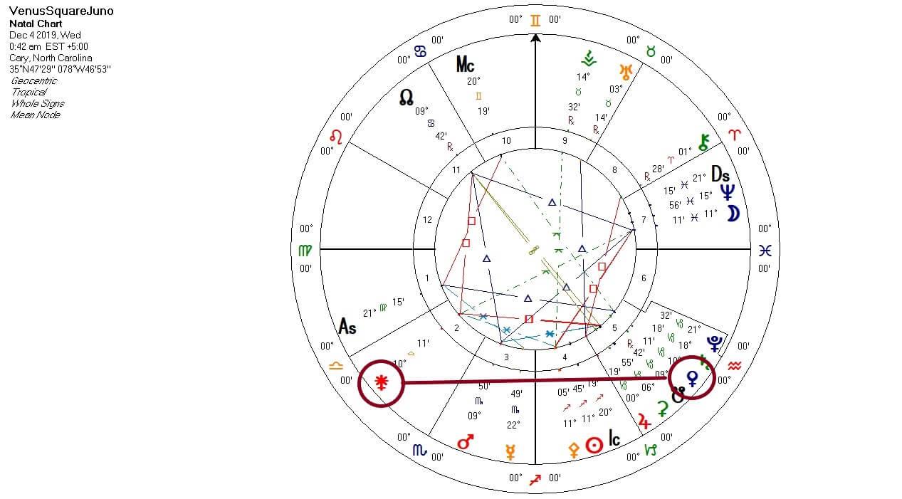 Venus Square Juno chart