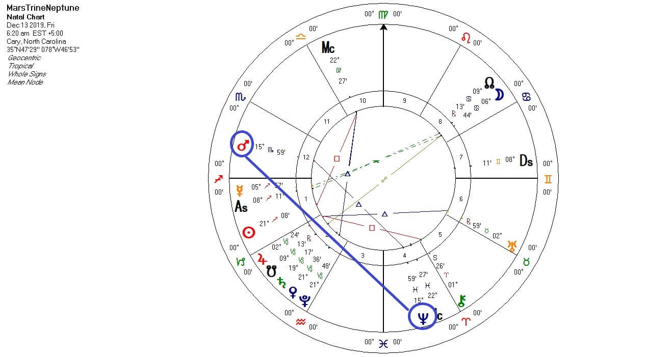 Mars Trine Neptune chart