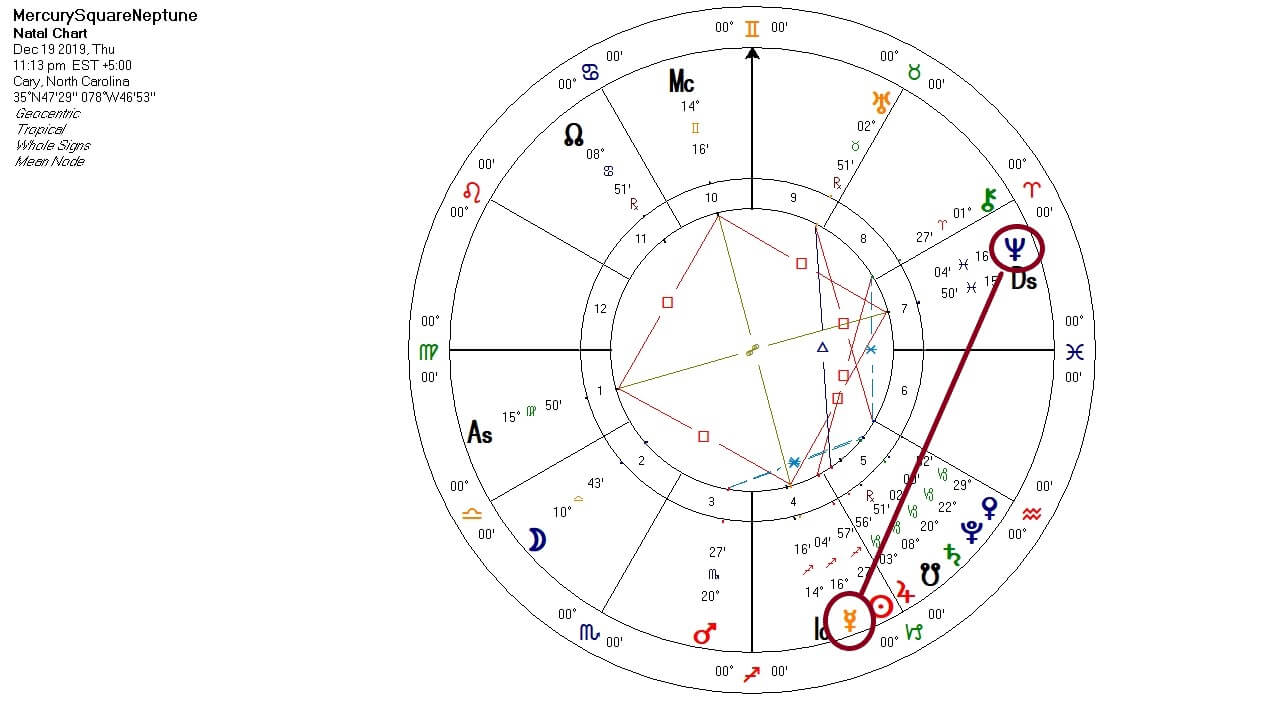 Mercury Square Neptune