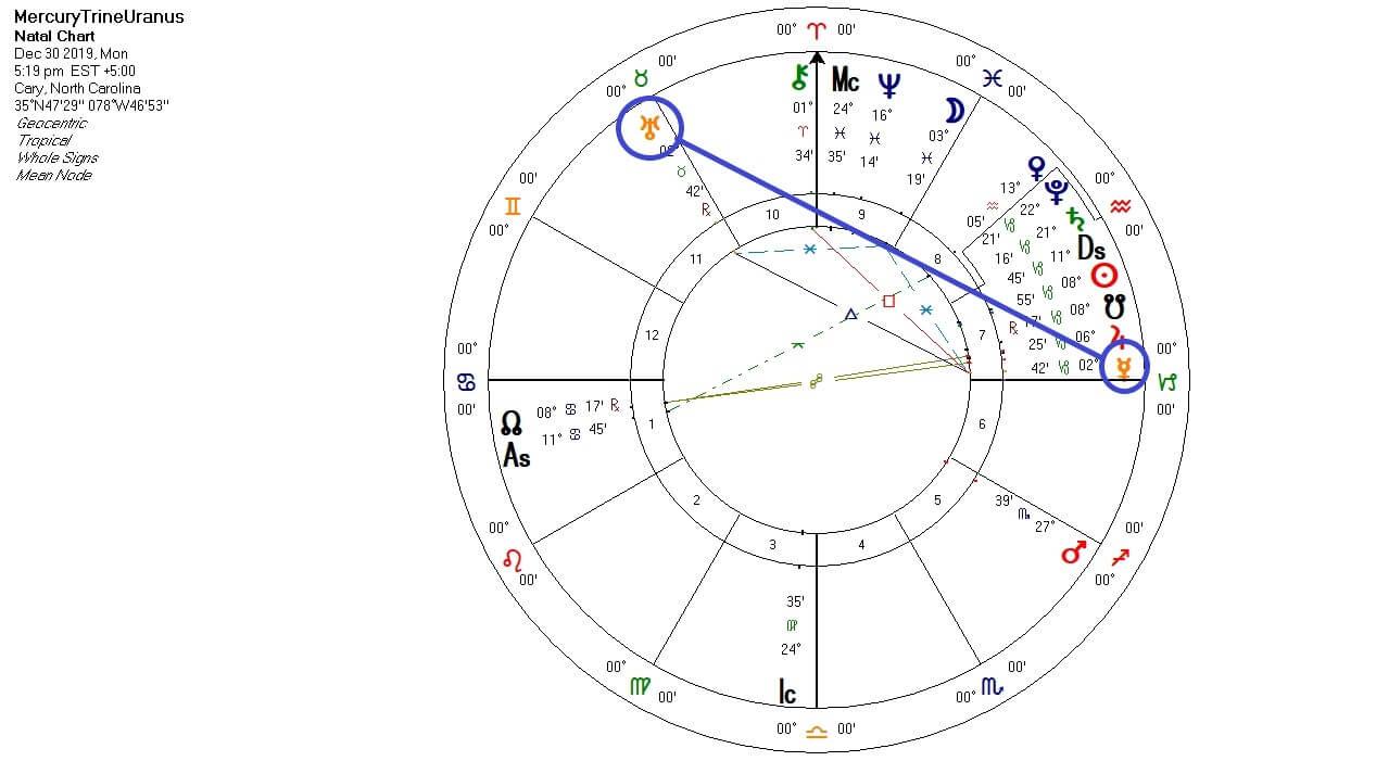 Mercury Trine Uranus chart