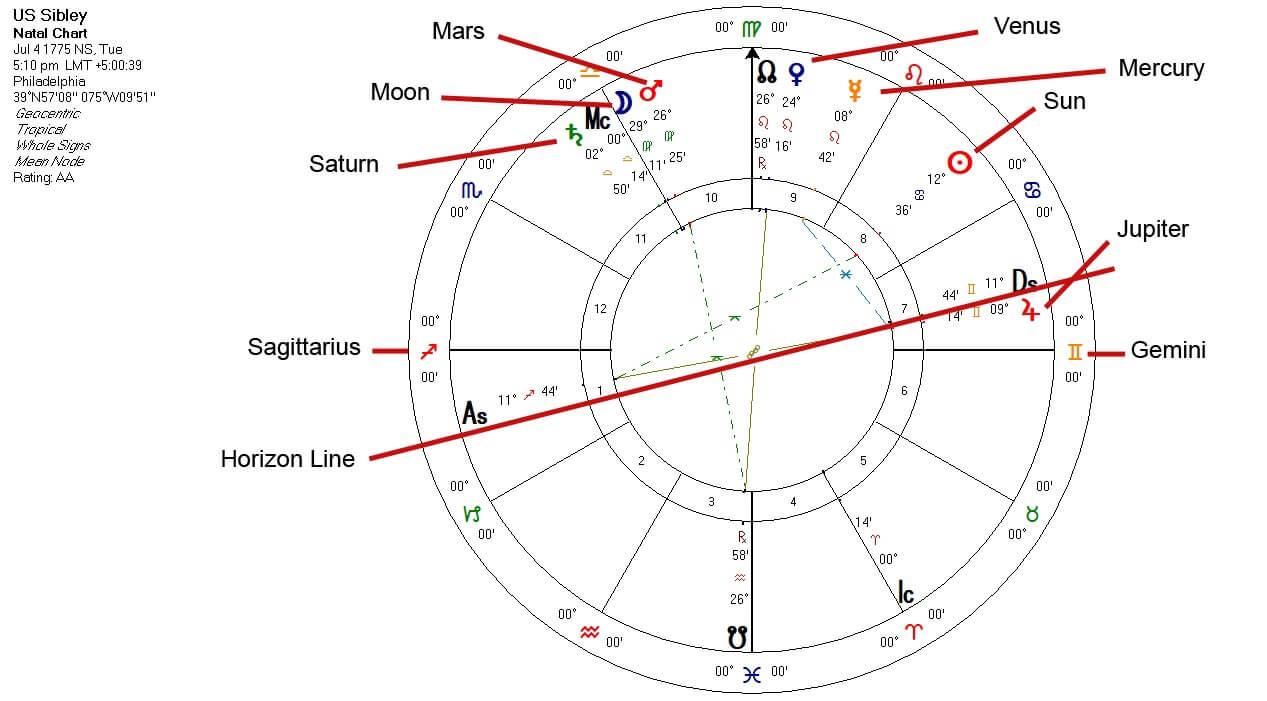 US Chart Sibley Hellenistic