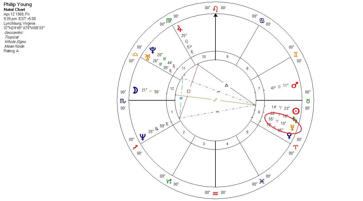 Mercury To Mercury chart