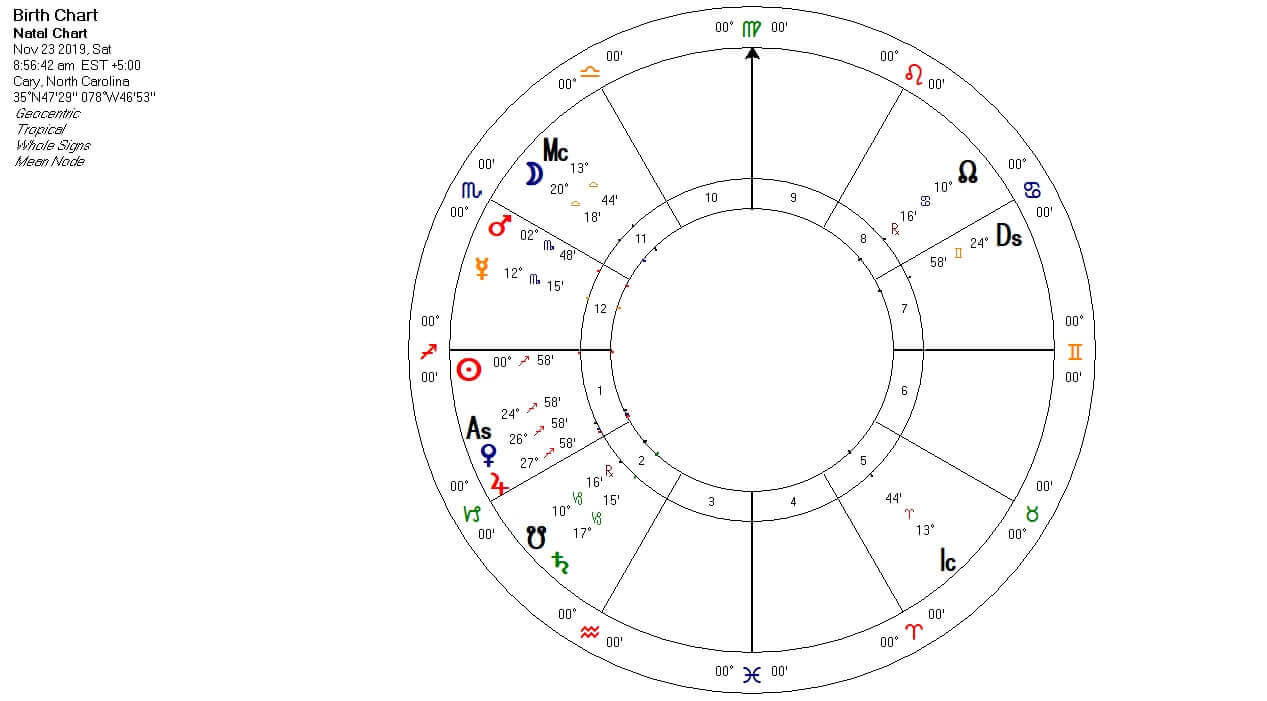 Earth's Location in the Universe Astrology Chart