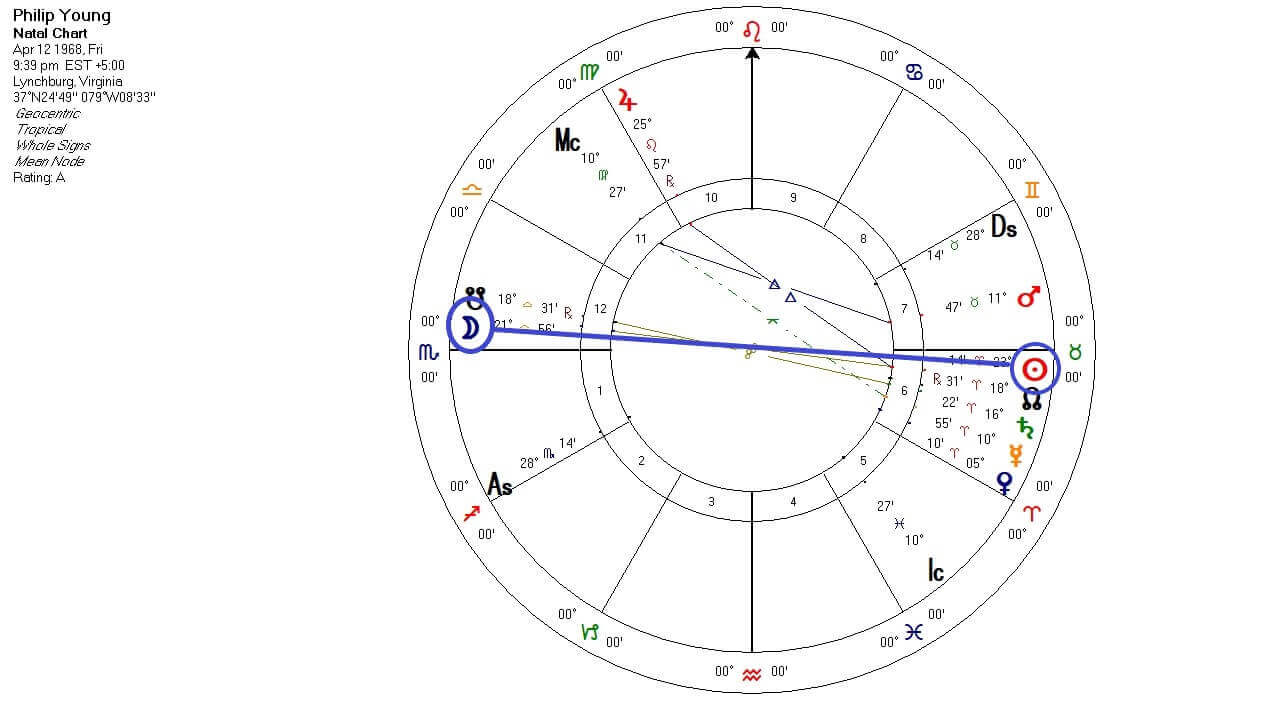 My Birth Chart Full Moon Phase