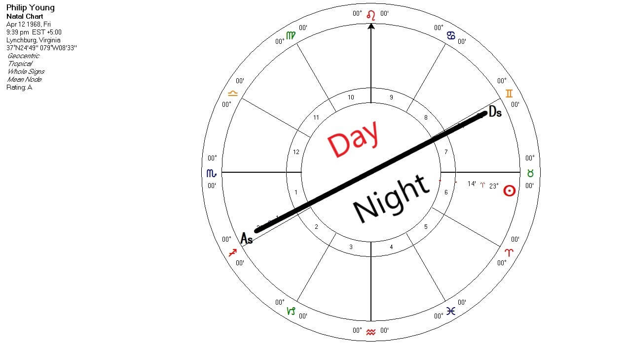 day night chart