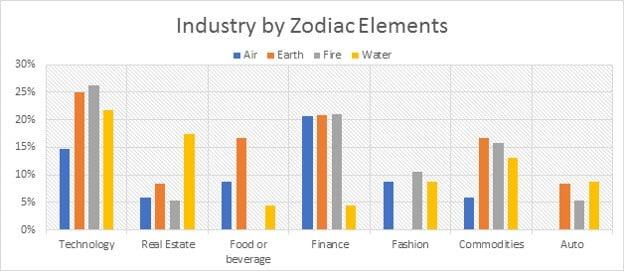 Industry by Zodiac Elements