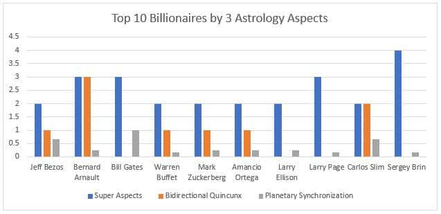 Top 10 Billionaires by Astrology Aspects