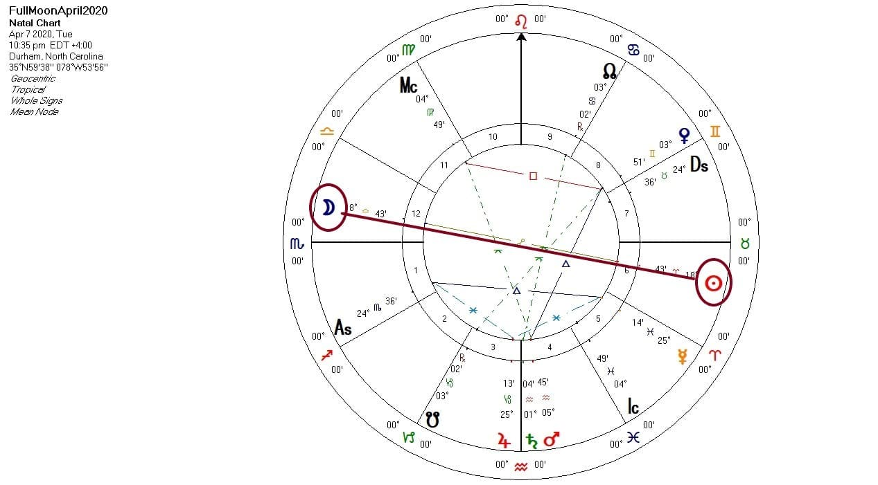 April 2020 Full Moon chart
