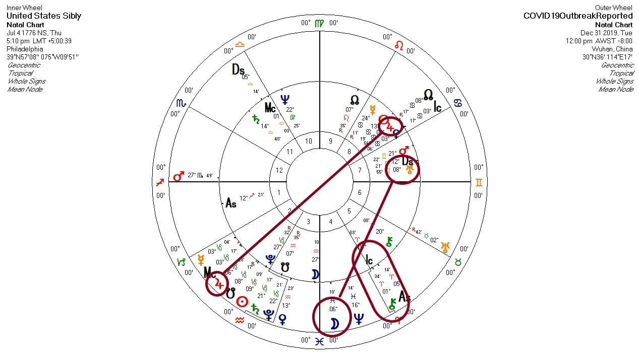 Astrology COVID-19 US Chart 2
