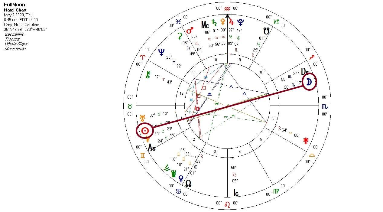 Scorpio Full Moon chart 2020