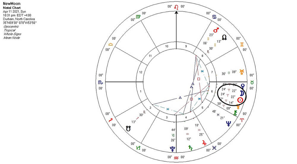 New Moon in Aries chart