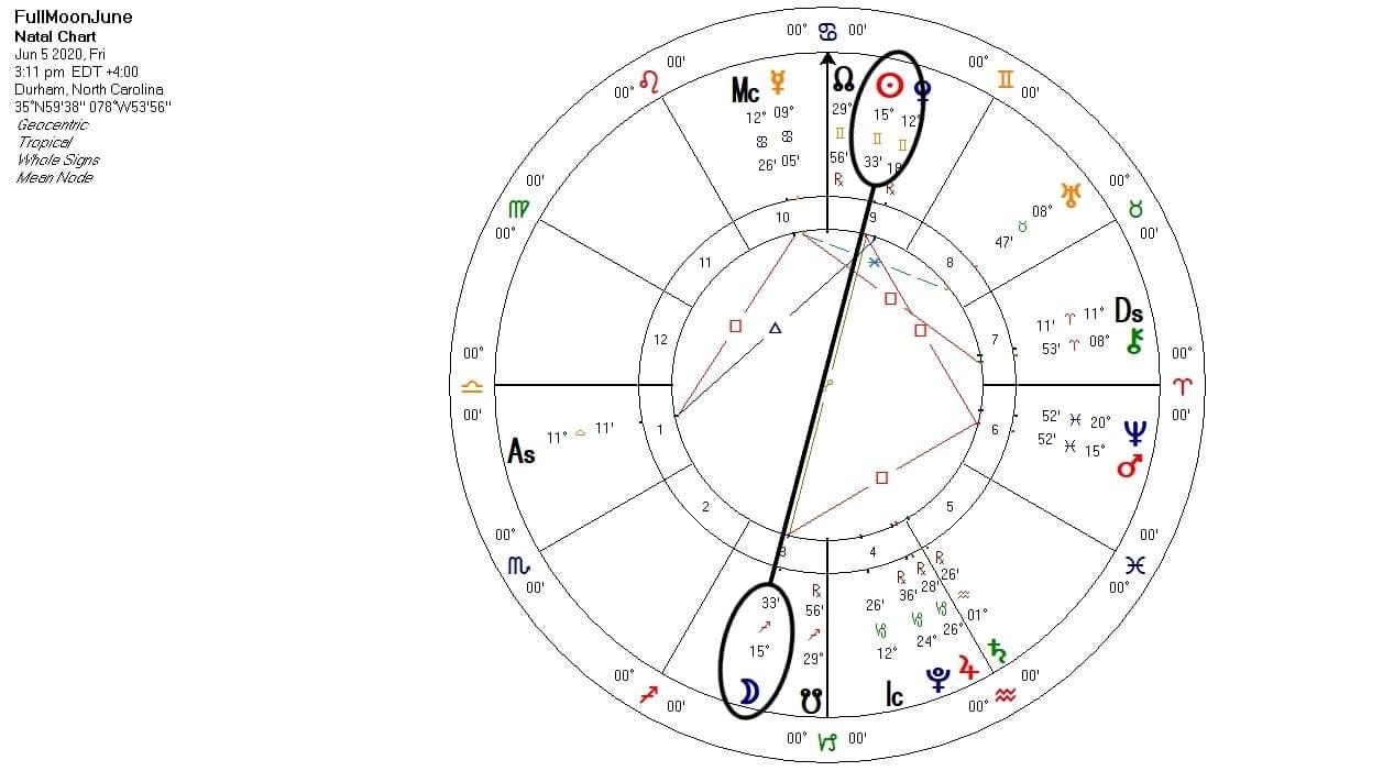 Sagittarius Full Moon chart