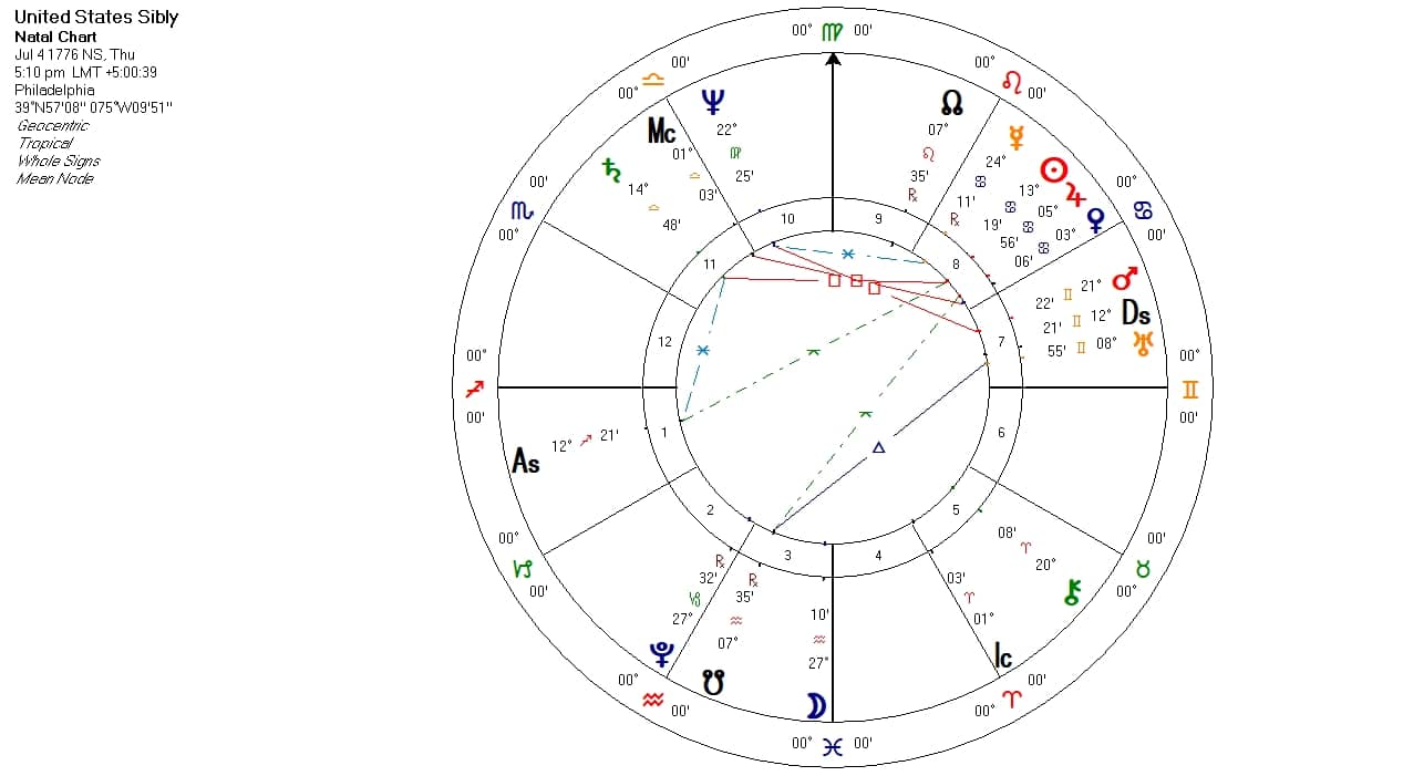 US Sibly Natal Chart