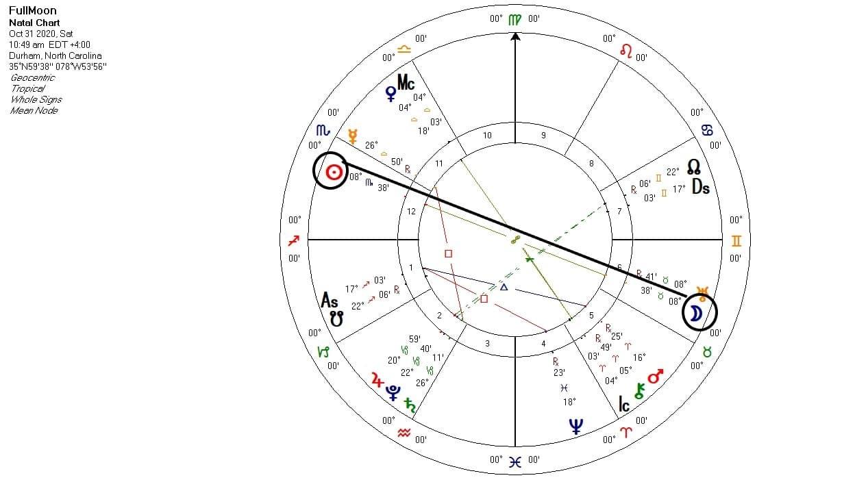 Full Moon in Taurus chart