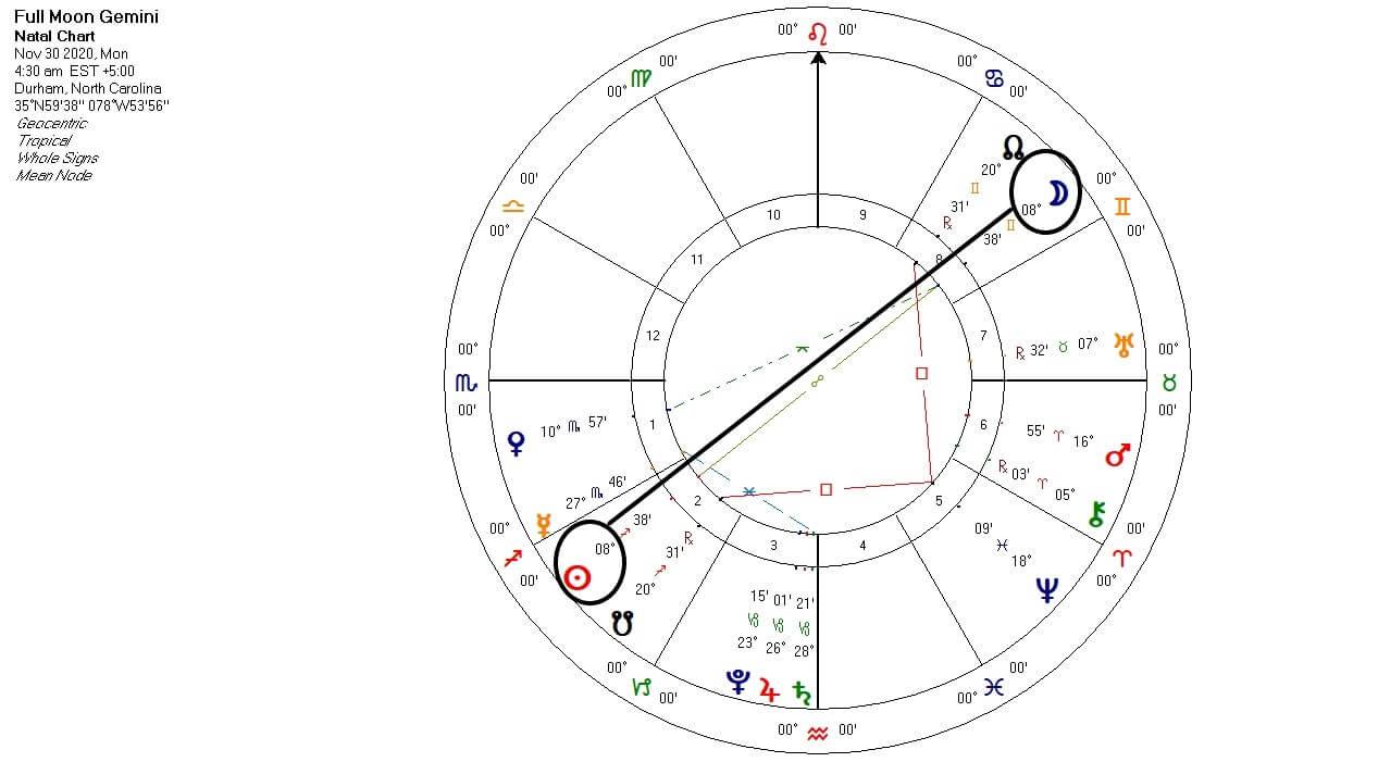 Full Moon in Gemini chart