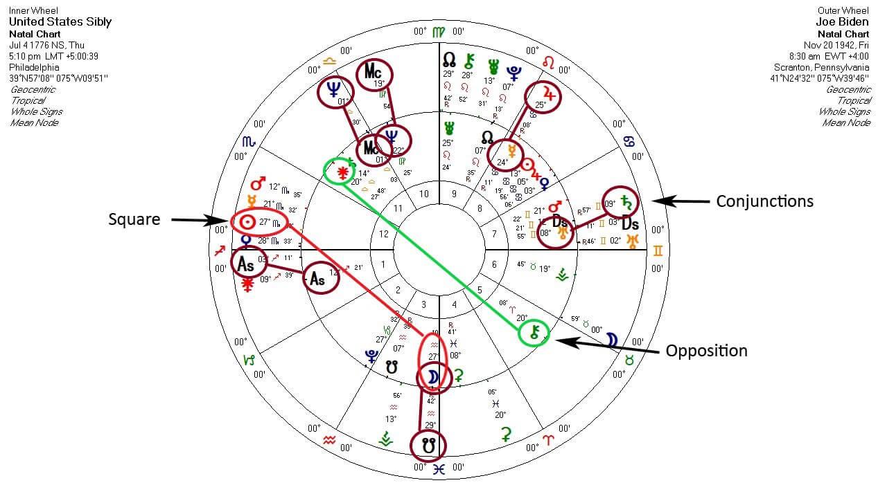 Joe Biden and US Chart
