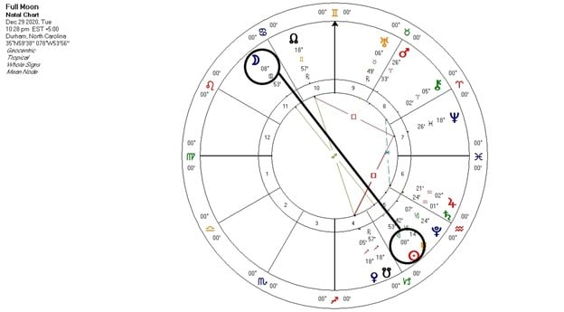 Full Moon in Cancer chart