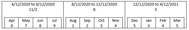 Yearly and Monthly number calculation