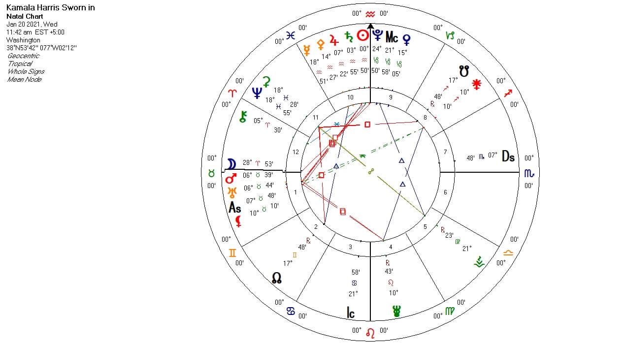 Inauguration US Kamala Harris chart
