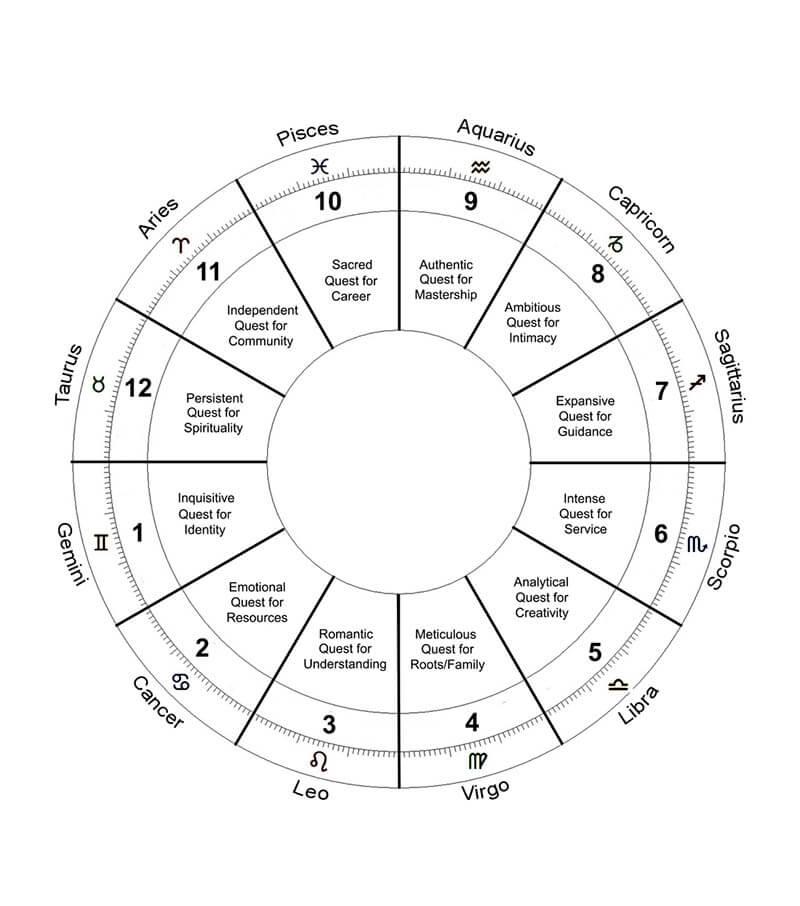 A Blank Chart Modified 03 Gemini 1st